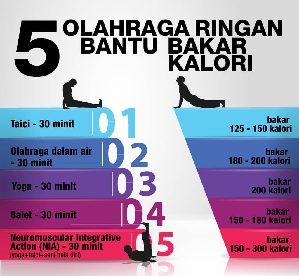 Satu minggu berat badan bisa turun 5 kg gak ?