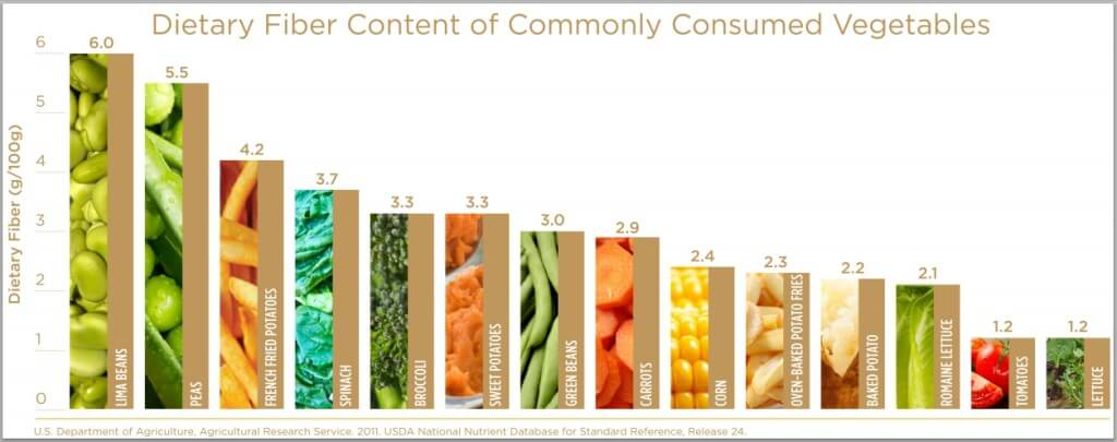 dietary-fiber-commonly-consumed-vegetables-large-1024x405