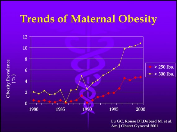 trends-of-maternal-obesity-570x425