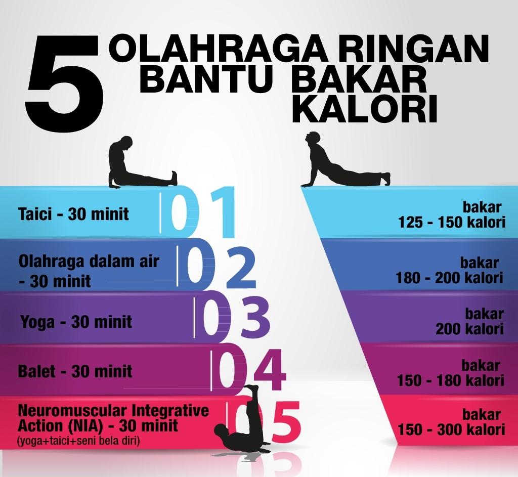 13 Aktivitas untuk Bakar 500 Kalori Sehari agar Tubuh Ideal
